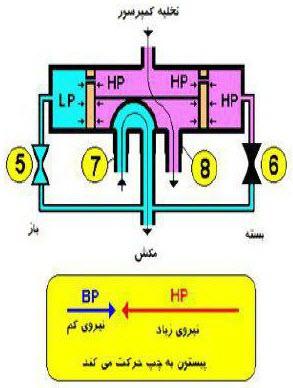 سیستم هیت پمپ
